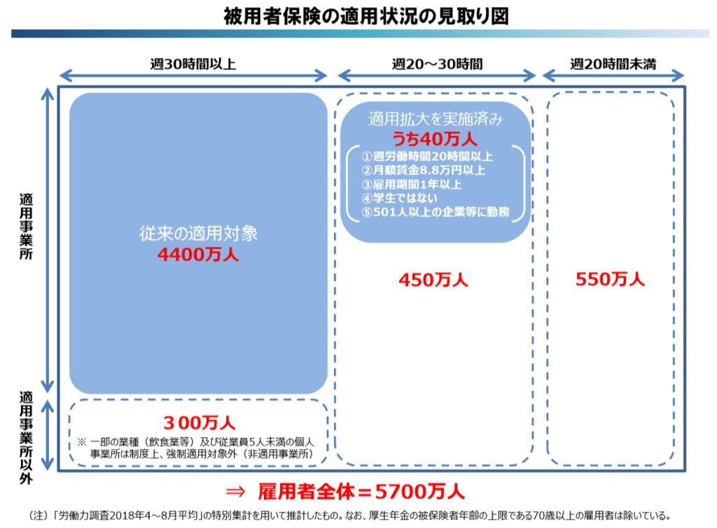 被用者保険の適用状況の見取り図