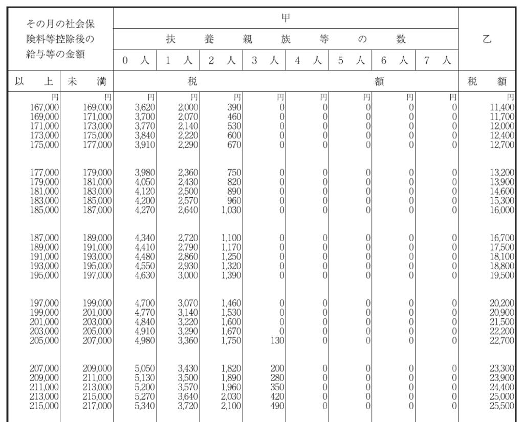 令和3年分「給与所得の源泉徴収税額表」